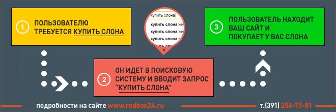 Продвижение сайта в поисковой системе Яндекс