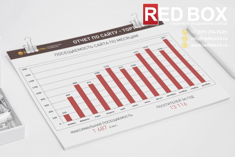 Статистика посещаемости сайта кондитерской