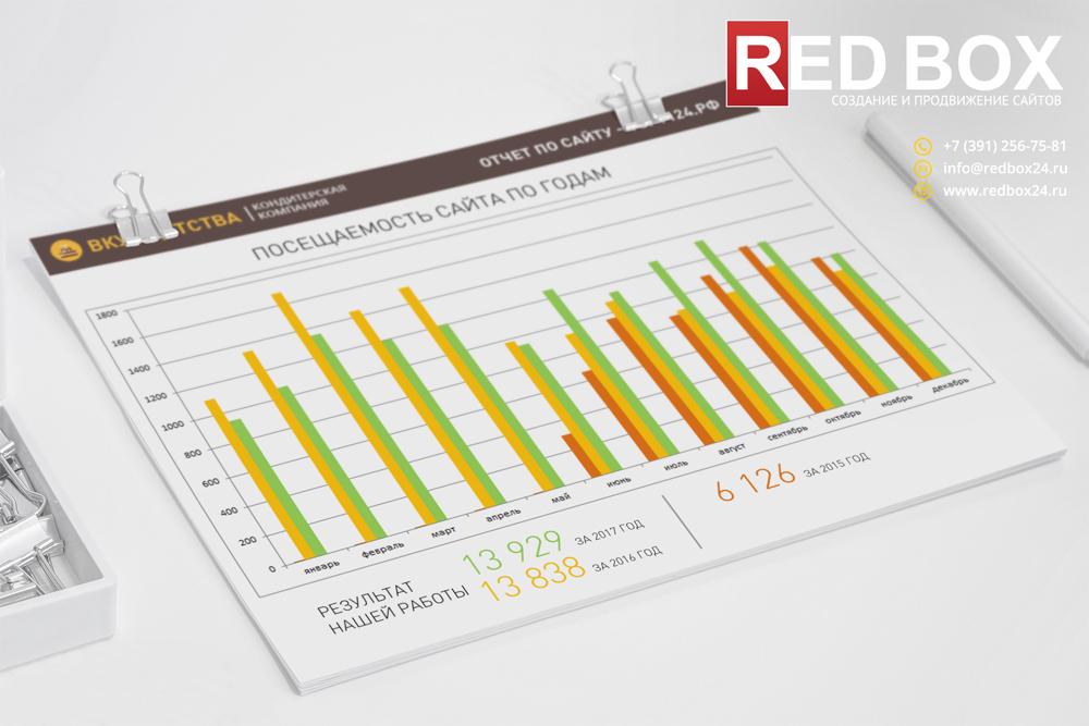 Статистика посещения сайта кондитерской компании за год