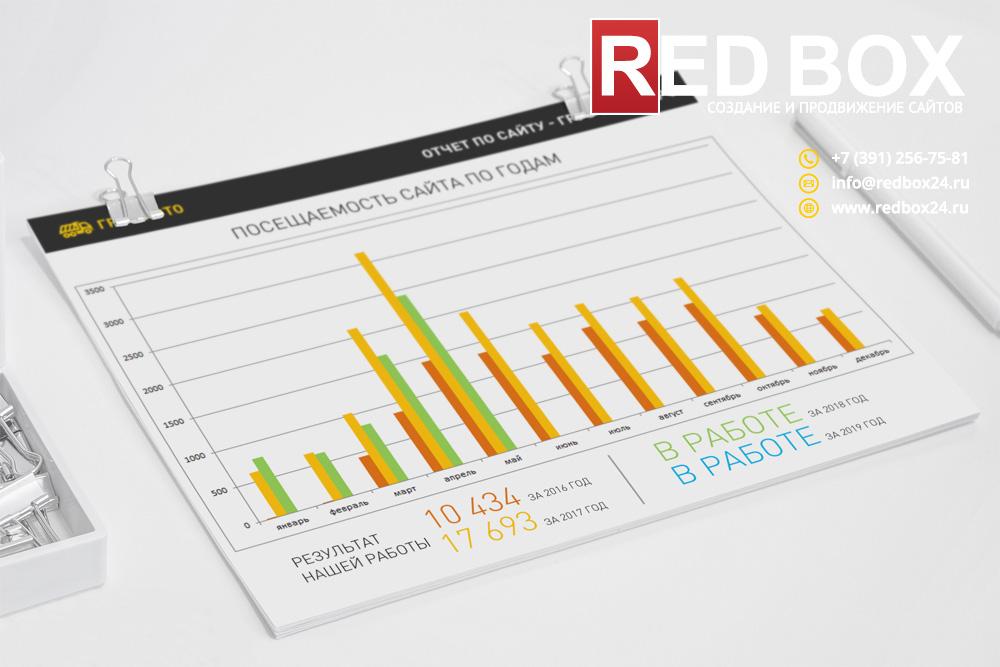 Итоговая статистика посещаемости сайта компании по годам