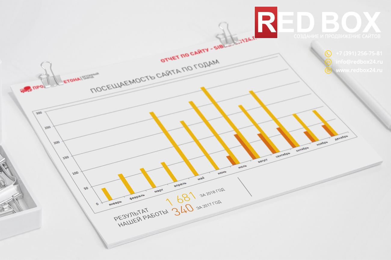 Годовая статистика посещаемости сайта компании Евробетон