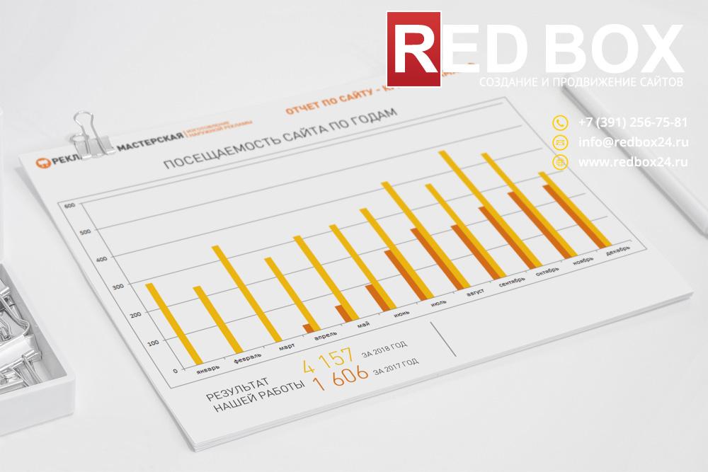 Статистика посещаемости сайта по годам рекламной мастерской